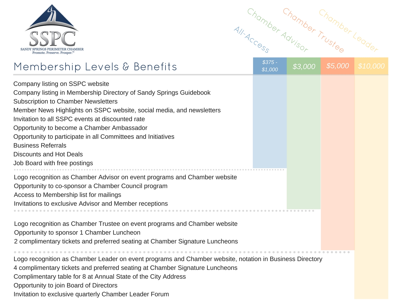 SSPC Membership Levels update2